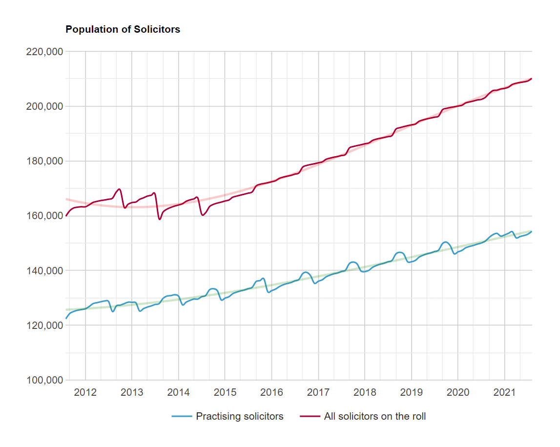 number-of-solicitors-uk-legal-recruitment-trend-2021